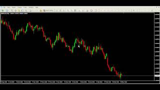 Forex EA - Automatic Stoploss and Profit EA In MT4