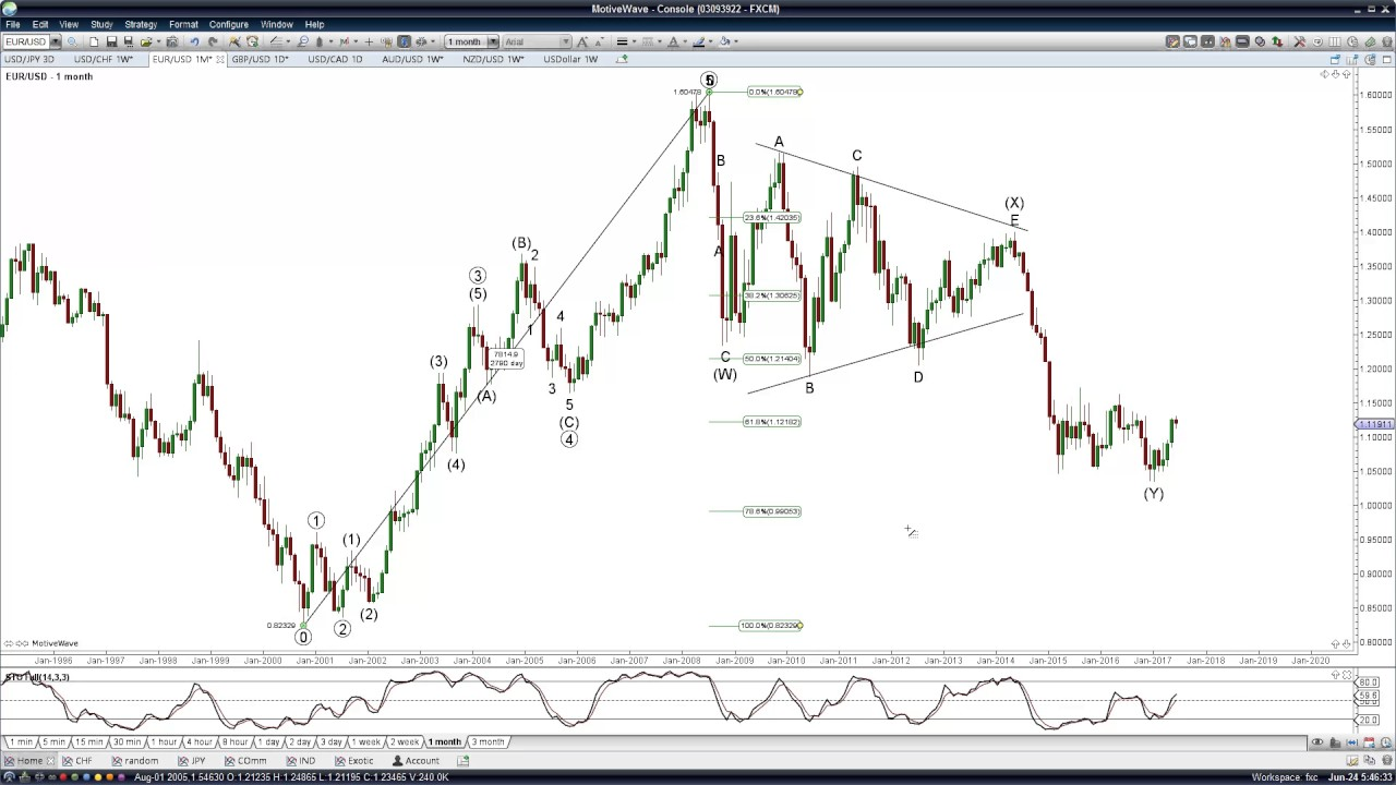 Eurusd monthly chart elliott wave youtube eurusd monthly chart elliott wave nvjuhfo Images