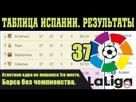 Подводим итоги 37 тура Чемпионат Испании  (Ла Лига). Результаты, таблица и расписание.