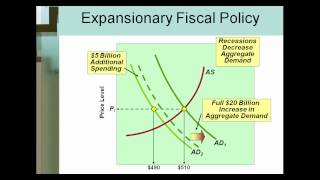 fiscal policy crowding out supply side economics