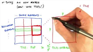 Dividing N by N Matrix into Tiles - Intro to Parallel Programming