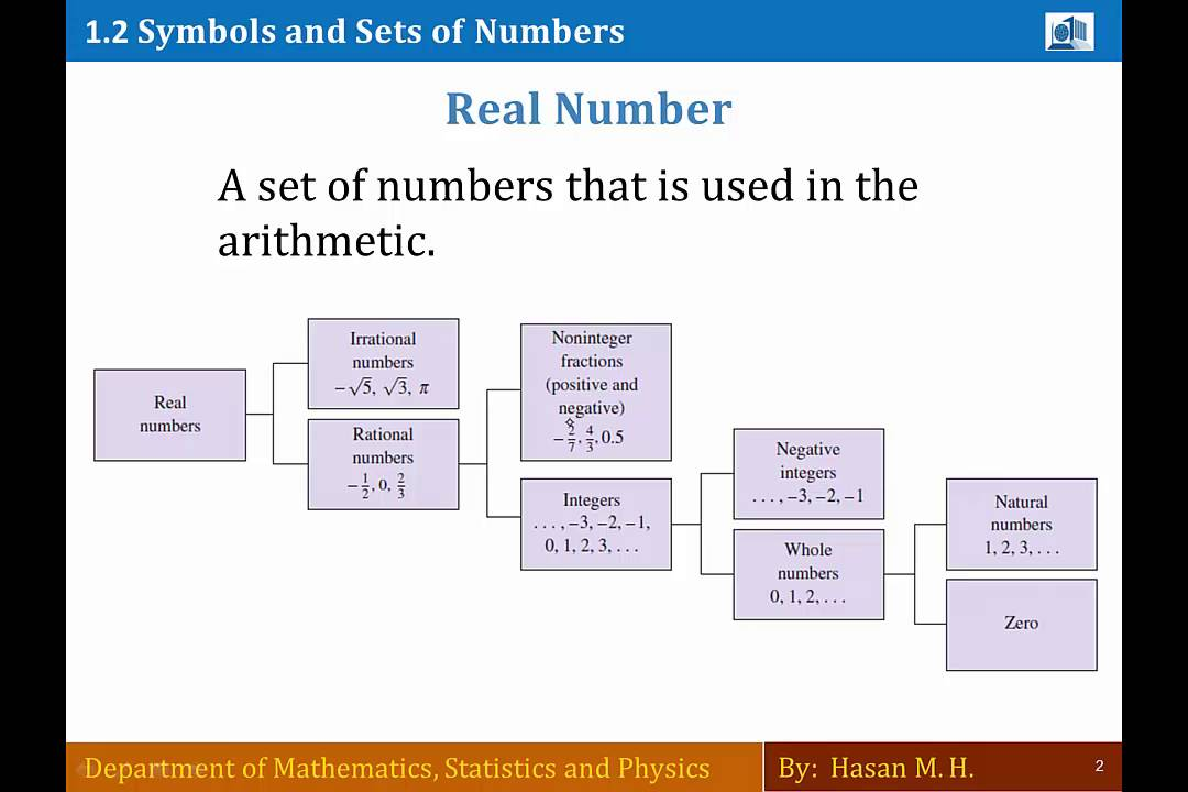 Math 103 Section 12 Symbols And Sets Of Numbers Part 1 Youtube
