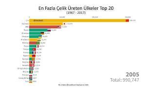 En Fazla Çelik Üreten Ülkeler Top 20 (1967  - 2017)