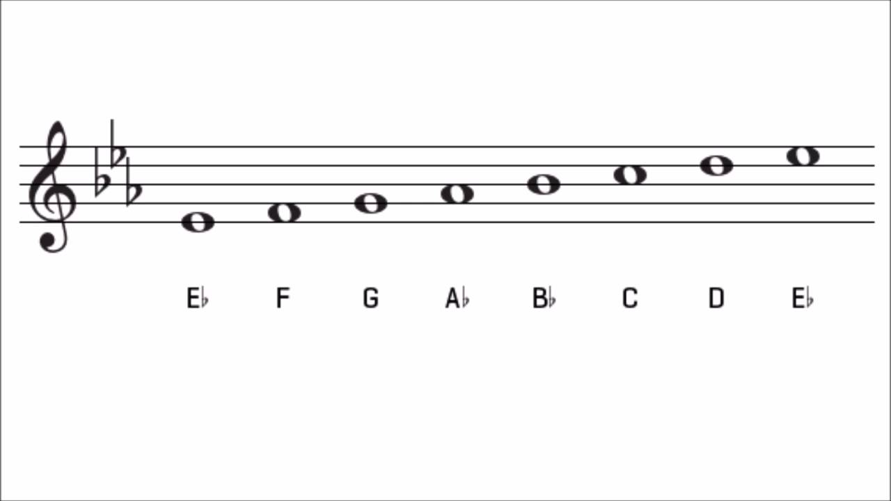 The E Flat Major Scale on Piano, Treble and Bass Clef