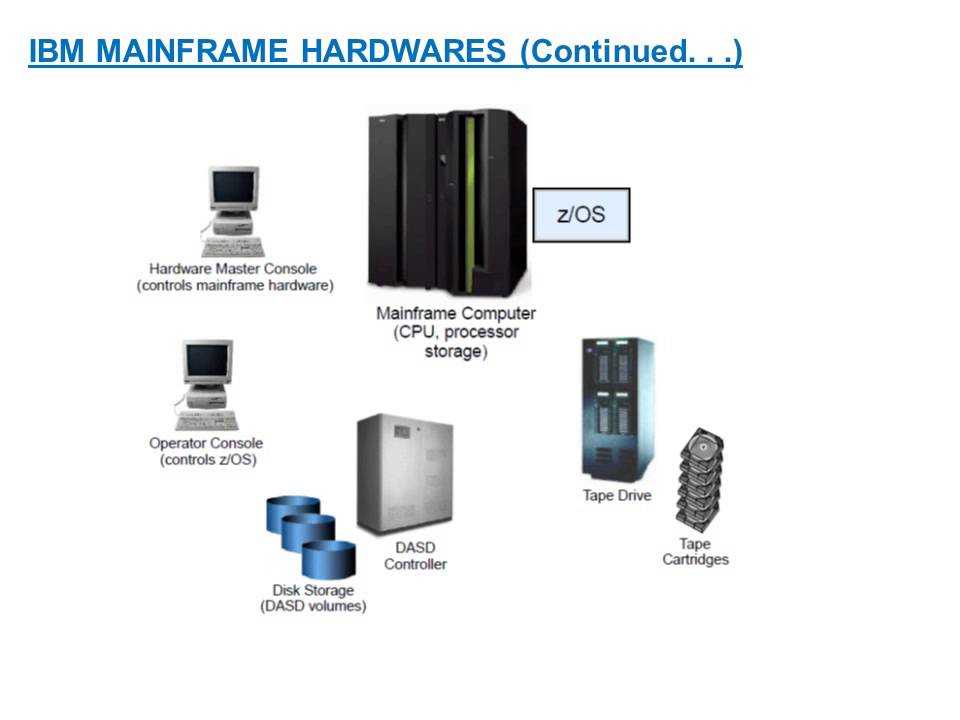 Introduction To IBM Mainframe Computers - YouTube