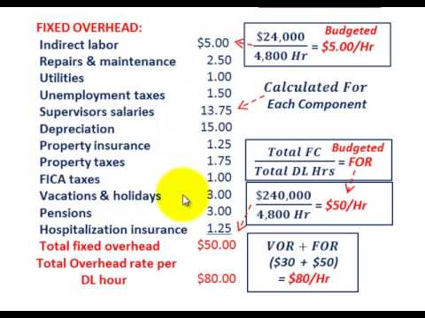 JOB Order Costing (Indirect Overhead Costs, Whats Included, Calculating &  Applying, VOHD, FOHD)