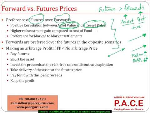 Future Markets and Contracts