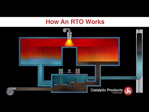 Regenerative Thermal Oxidizer (RTO) - How it Works - CPI