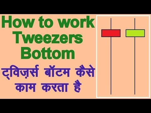 How to use Tweezers Bottom Candlestick Pattern in Hindi. Technical Analysis in Hindi