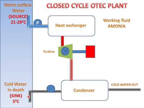 LEARN AND GROW !! CLOSED CYCLE OTEC PLANT !