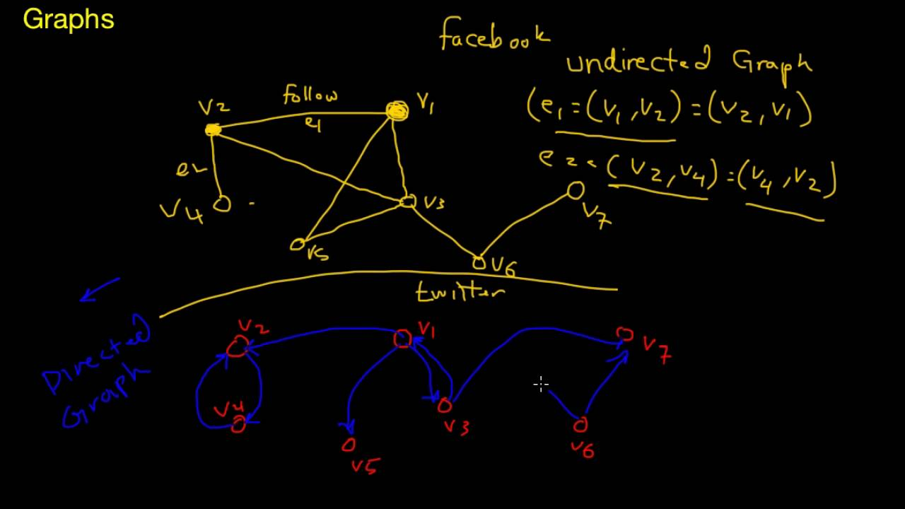 graph on data structure Graph data structures   and can also called the object-oriented representation is a direct translation of the mathematical definition of a graph into a data.