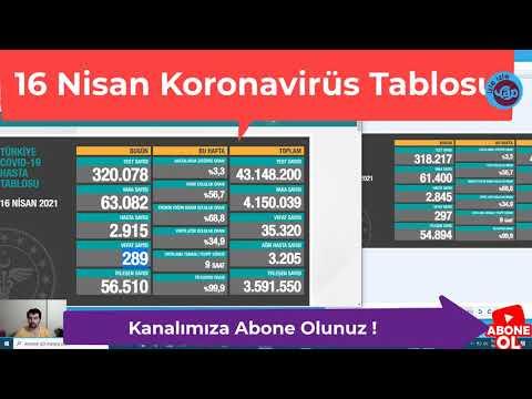 16 Nisan Koronavirüs Tablosu açıklandı işte vaka sayıları