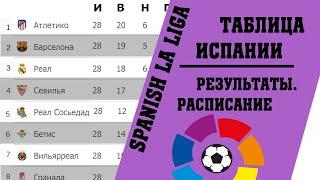 Чемпионат Испании по футболу 29 тура Результаты таблица расписание