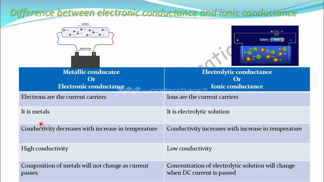 electrolytic conduction Experiment 4: conductivity of electrolyte solutions (dated: november 16, 2010) i introduction pure water does not conduct electricity, but any solvated ionic species would contribute to.