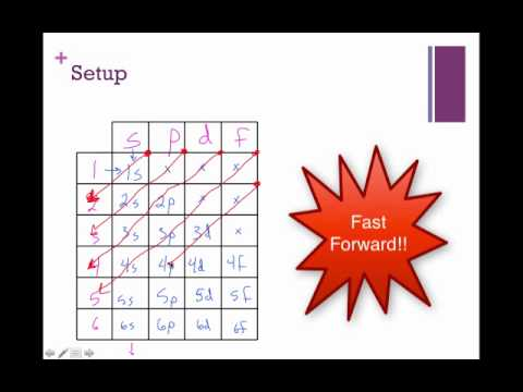 Building a Blank Box Diagram - YouTube