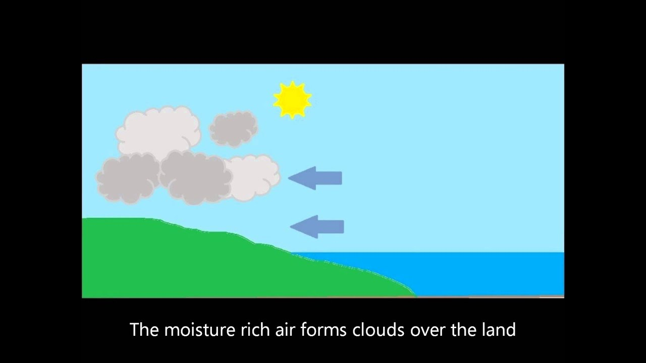 Monsoon Formation 2.wmv - YouTube