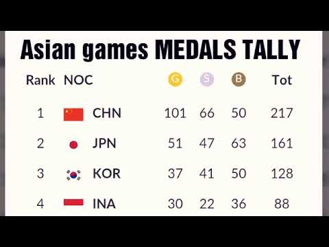 Today Asian Games Medals Tally;  India Medals;  Philippines Medals; Korean Medals; Arpinder ; Swapna