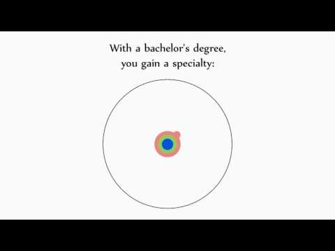 The animated guide to a Ph.D.
