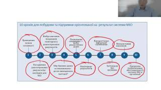 Побудова орієнтованої на результат системи моніторингу та оцінки