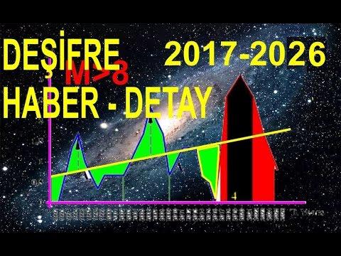 Deprem tespiti: 2017-2026