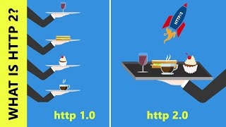 What is HTTP2?