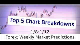 Forex: Weekly Market Predictions (1/8-1/12) Top 5 Chart Breakdowns