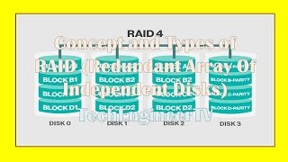 Concept and Types of RAID (Redundant Array Of Independent Disks)