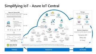 Get beyond POC - Build your custom IoT solution with Azure IoT Central | THR2248