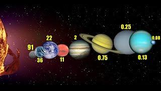 Ce varsta ai pe Planetele din Sistemul Solar?