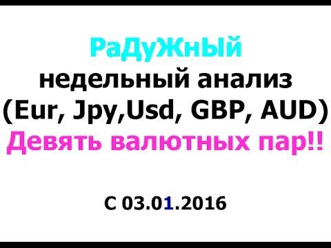 Конвертер валют онлайн. Калькулятор, перевод валют в Беларуси