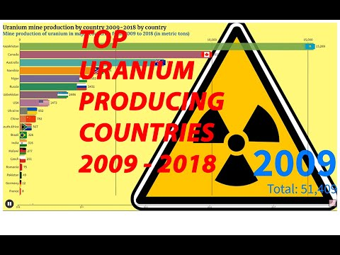 Top Countries With Uranium Mine Production 2009 - 2018