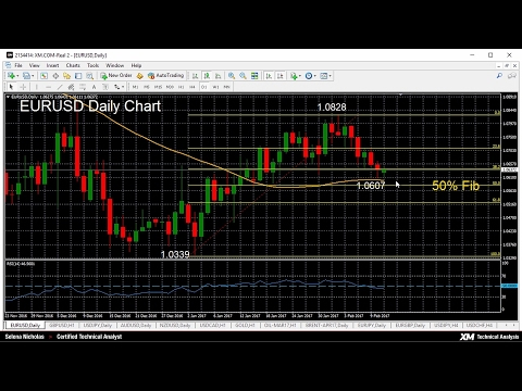 Technical Analysis - 13/02/2017 - EURUSD neutral above 50-day moving average