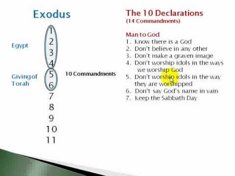 10 commandments 603 mitzvot # 38