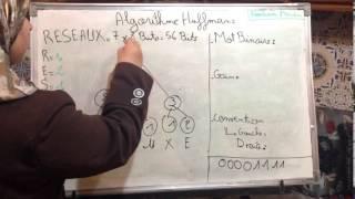 Algorithme HUFFMAN- codage source / NOUHASSI MERIEM