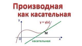 03. Геометрический смысл производной