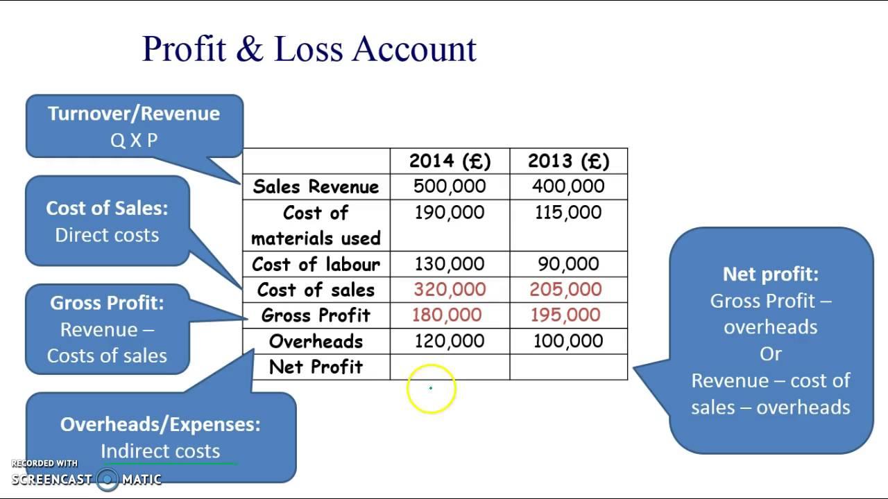 aqa gcse business studies unit 2 12 profit and loss youtube