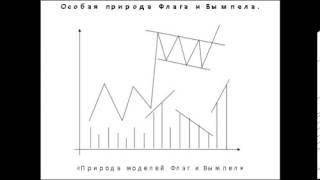 Фигура Вымпел. Паттерны технического анализа - вымпел - флаг и симметричный треугольник на Форекс