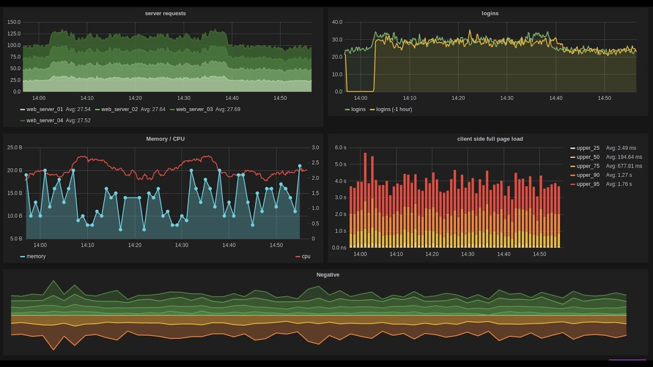 Uso do grafana integrado ao zabbix youtube for Architecture zabbix