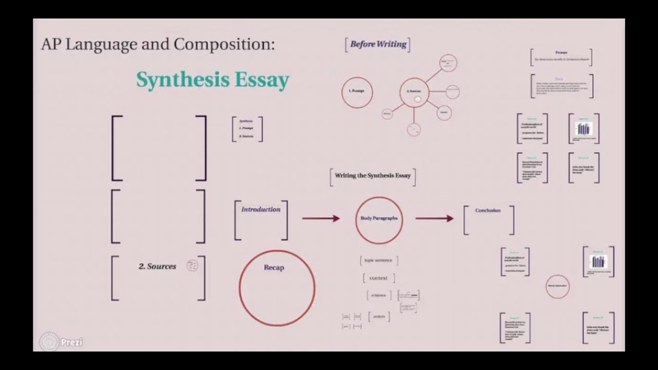 Writing Video 8 - AP Language and Composition - Synthesis Essay pt ...