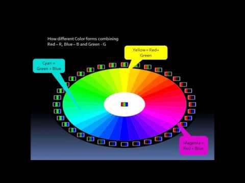 Image Sensor And Pixel Explained