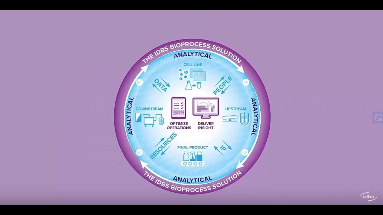 Image result for downstream and upstream bioprocessing integrated development
