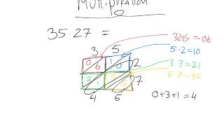 Multiplikation - Den skrå kassemetode