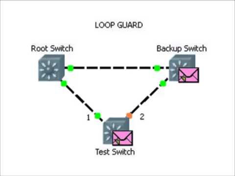 Cisco Switches: STP - Loop Guard