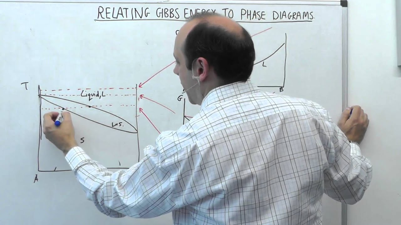 52 mse104 gibbs energy curves youtube ccuart Images