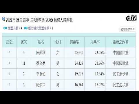 2018年中華民國Taiwan高雄市議員 選舉當選名單及得票數
