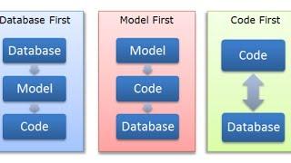 Hướng dẫn Entity Framework Code First