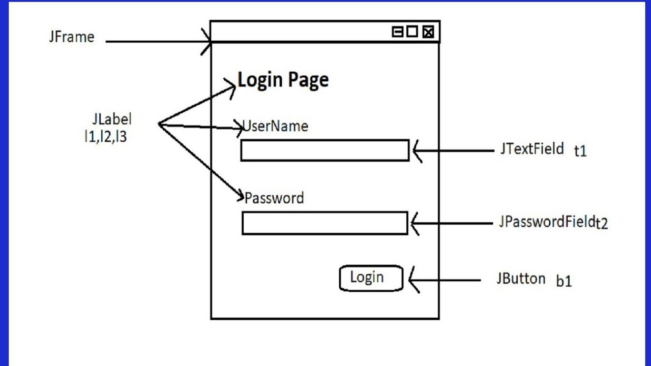 Code Simple GUI Login Form in java swing with Oracle Database 2018 Part #1