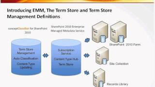 Leveraging Taxonomy Term Store SharePoint