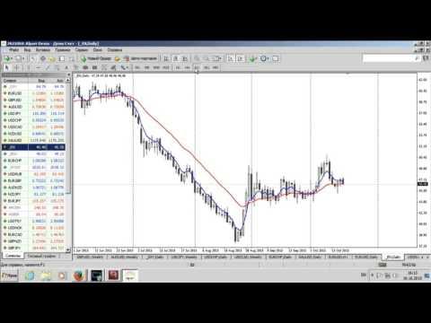 Среднесрочный анализ валютных курсов от 19.10.2015