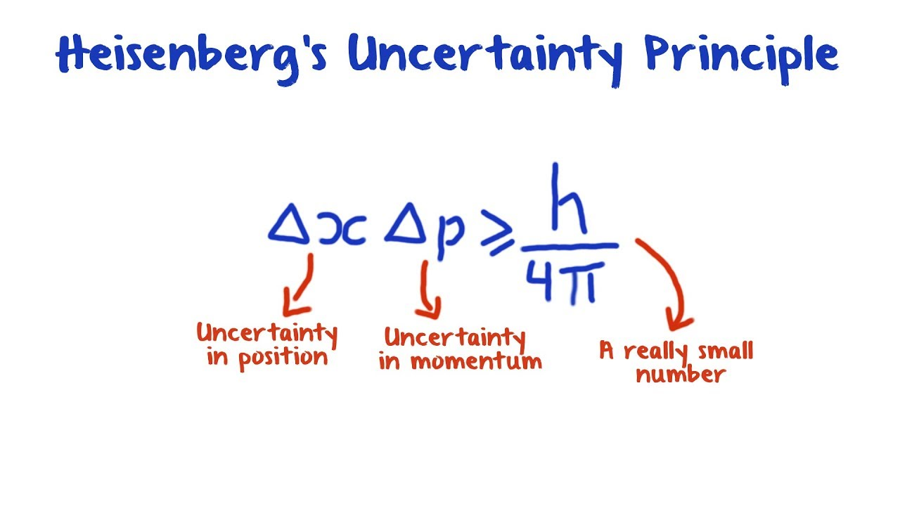 an analysis of heisenbergs uncertainty principle With heisenberg's uncertainty principle, but as we have shown [4] the proposed  new interpretation of this principle in the context of the relativistic causality.